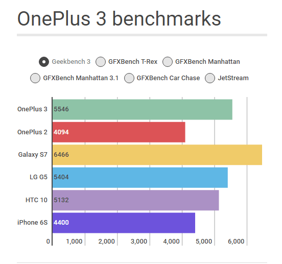 one plus 3 benchmarks