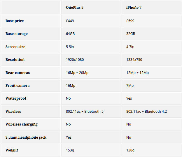 oneplus-5-vs-iphone-7