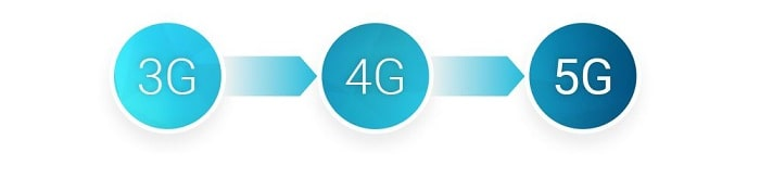 from 3g to 5g